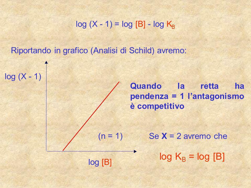 log KB = log [B] log (X - 1) = [B] - K